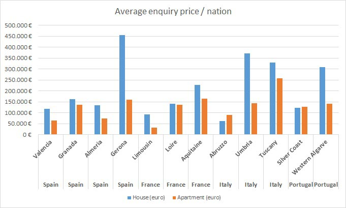 Graphic with average property price for different regions in Spain, France, Italy and Protugal.