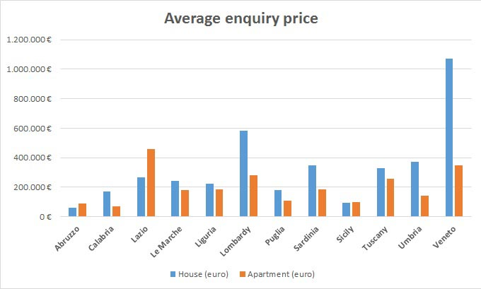 Property price in Italy by region, 2016.
